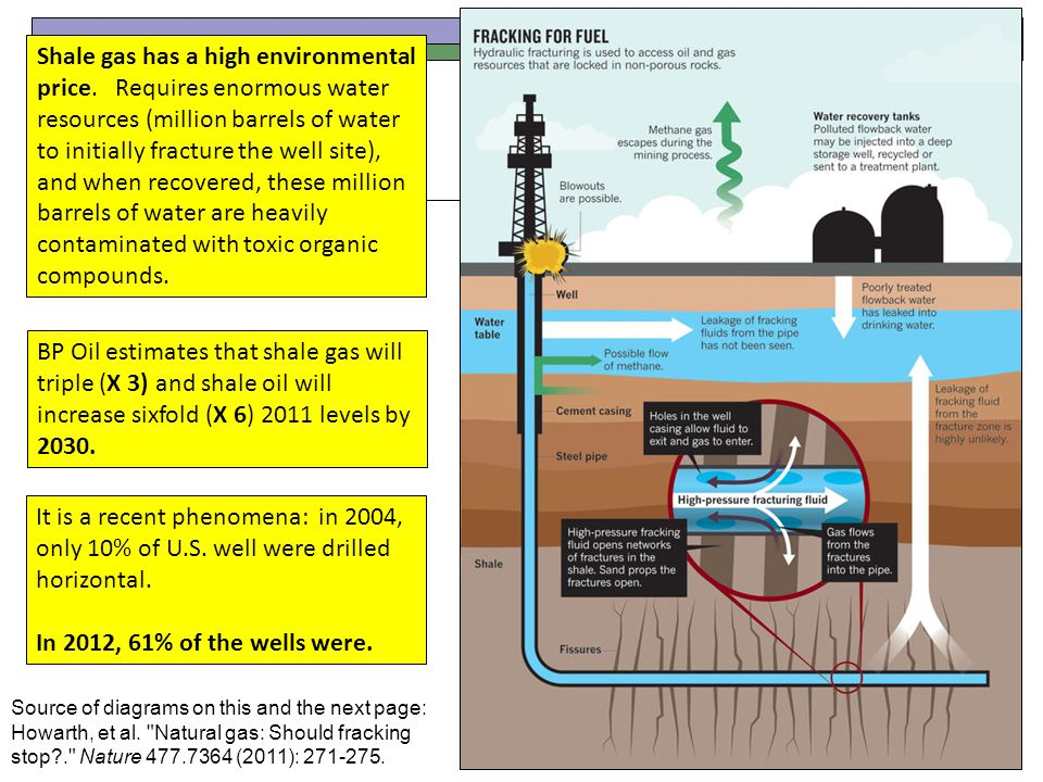 Shale gas has a high environmental price. Requires enormous water resources (million barrels of water to initially fracture the well site), and when r