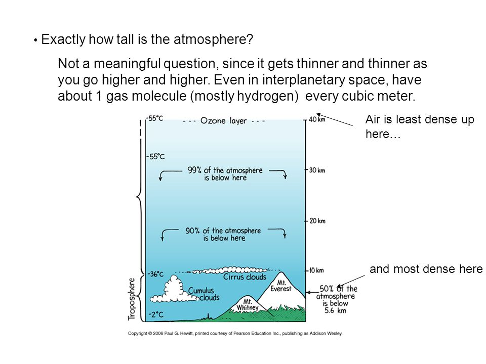 Exactly how tall is the atmosphere? Not a meaningful question, since it gets thinner and thinner as you go higher and higher. Even in interplanetary s