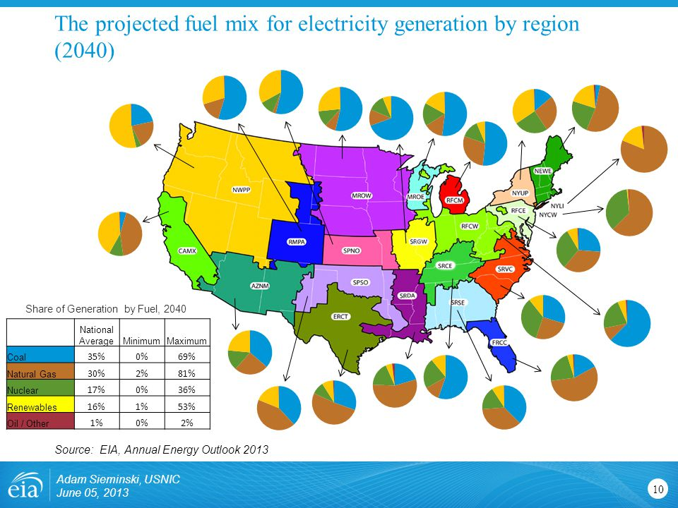 Adam Sieminski, USNIC June 05, 2013 10 The projected fuel mix for electricity generation by region (2040) Source: EIA, Annual Energy Outlook 2013 National AverageMinimumMaximum Coal 35%0%69% Natural Gas 30%2%81% Nuclear 17%0%36% Renewables 16%1%53% Oil / Other 1%0%2% Share of Generation by Fuel, 2040