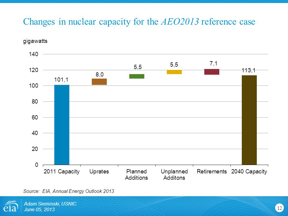 Changes in nuclear capacity for the AEO2013 reference case Adam Sieminski, USNIC June 05, 2013 12 gigawatts Source: EIA, Annual Energy Outlook 2013