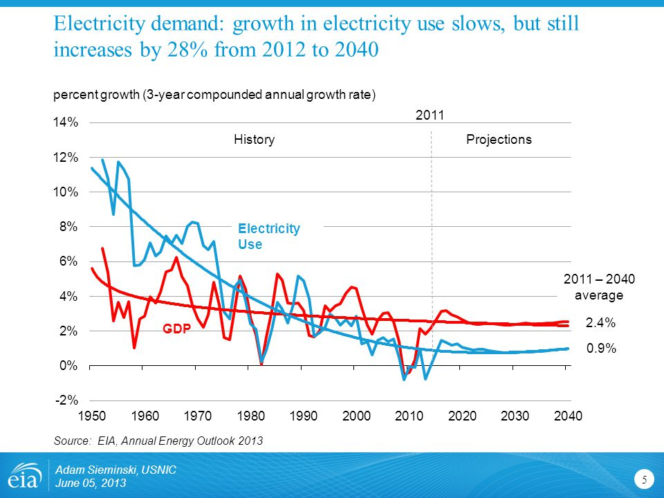 Electricity demand: growth in electricity use slows, but still increases by 28% from 2012 to 2040 Adam Sieminski, USNIC June 05, 2013 5 percent growth (3-year compounded annual growth rate) Source: EIA, Annual Energy Outlook 2013 History Projections 2011 Electricity Use GDP 2.4% 0.9% 2011 – 2040 average