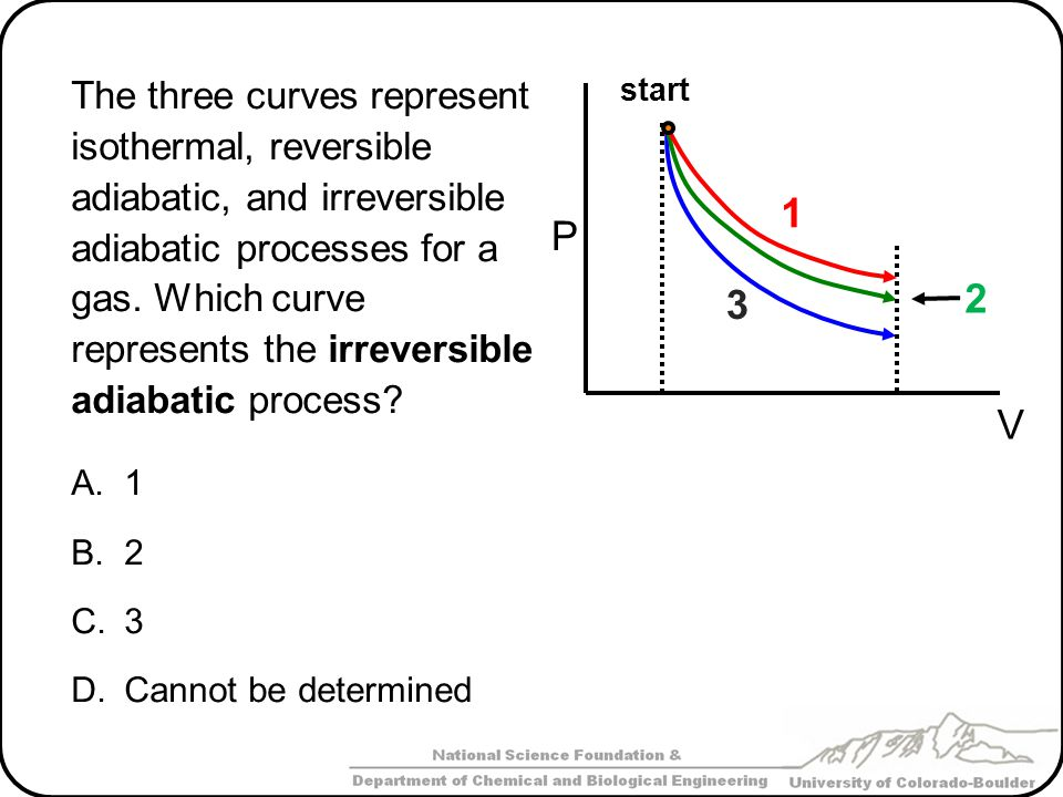 The three curves represent isothermal, reversible adiabatic, and irreversible adiabatic processes for a gas. Which curve represents the irreversible a