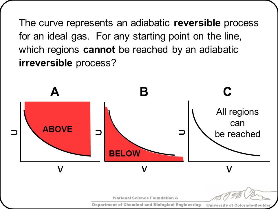 The three curves represent isothermal, reversible adiabatic, and irreversible adiabatic processes for a gas.