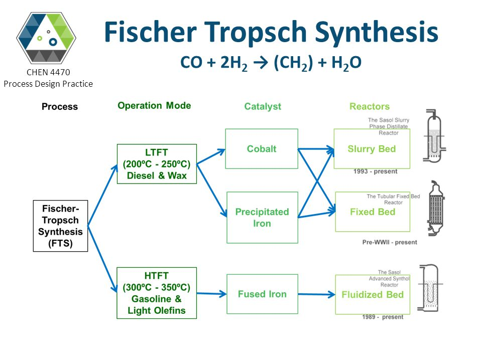 CHEN 4470 Process Design Practice Fischer Tropsch Synthesis CO + 2H 2 (CH 2 ) + H 2 O