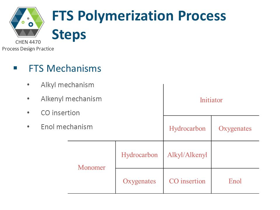CHEN 4470 Process Design Practice FTS Mechanisms Alkyl mechanism Alkenyl mechanism CO insertion Enol mechanism FTS Polymerization Process Steps