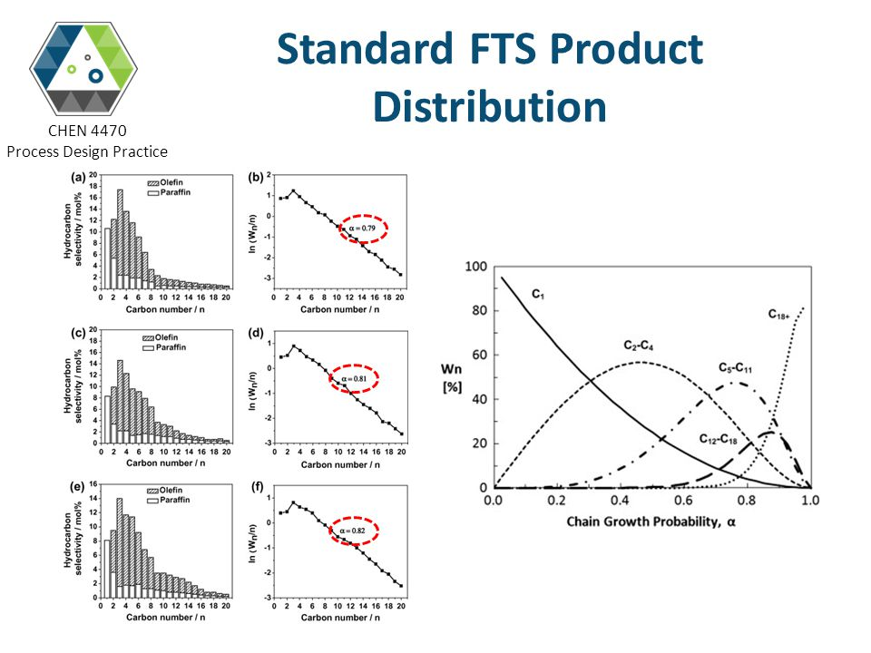 CHEN 4470 Process Design Practice Standard FTS Product Distribution