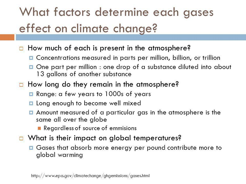 What factors determine each gases effect on climate change? How much of each is present in the atmosphere? Concentrations measured in parts per millio