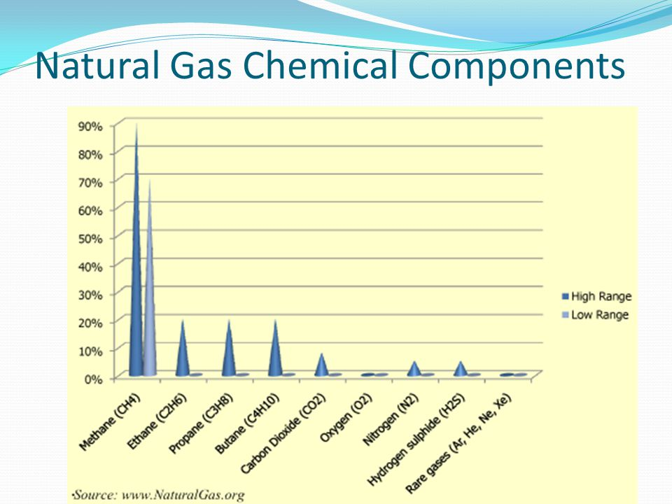 Natural Gas Chemical Components