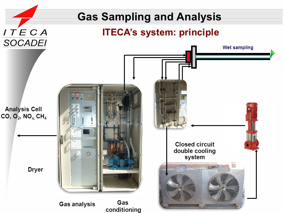 ITECAs system: principle Wet sampling Closed circuit double cooling system Analysis Cell CO, O 2, NO x, CH 4 Gas conditioning Dryer Gas analysis Gas S