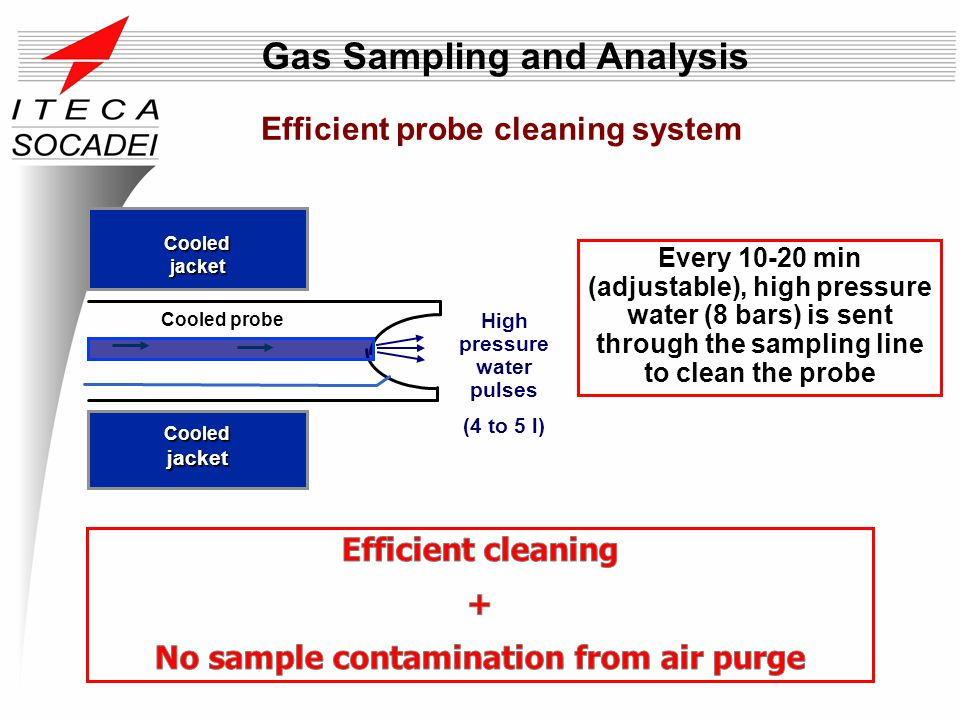 Efficient probe cleaning system Every 10-20 min (adjustable), high pressure water (8 bars) is sent through the sampling line to clean the probe High p