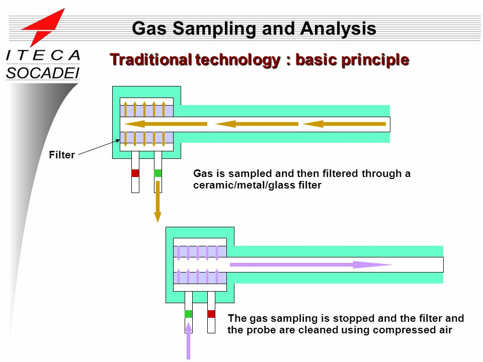 Traditional technology : basic principle Gas Sampling and Analysis Gas is sampled and then filtered through a ceramic/metal/glass filter The gas sampl