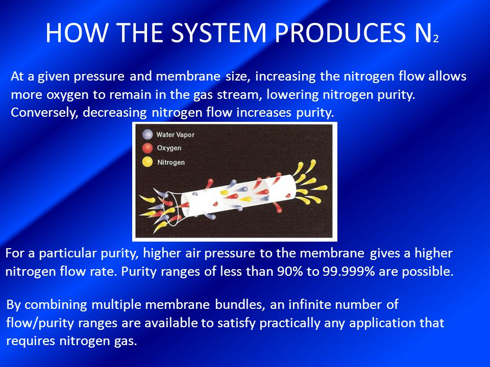 HOW THE SYSTEM PRODUCES N 2 At a given pressure and membrane size, increasing the nitrogen flow allows more oxygen to remain in the gas stream, lowering nitrogen purity.