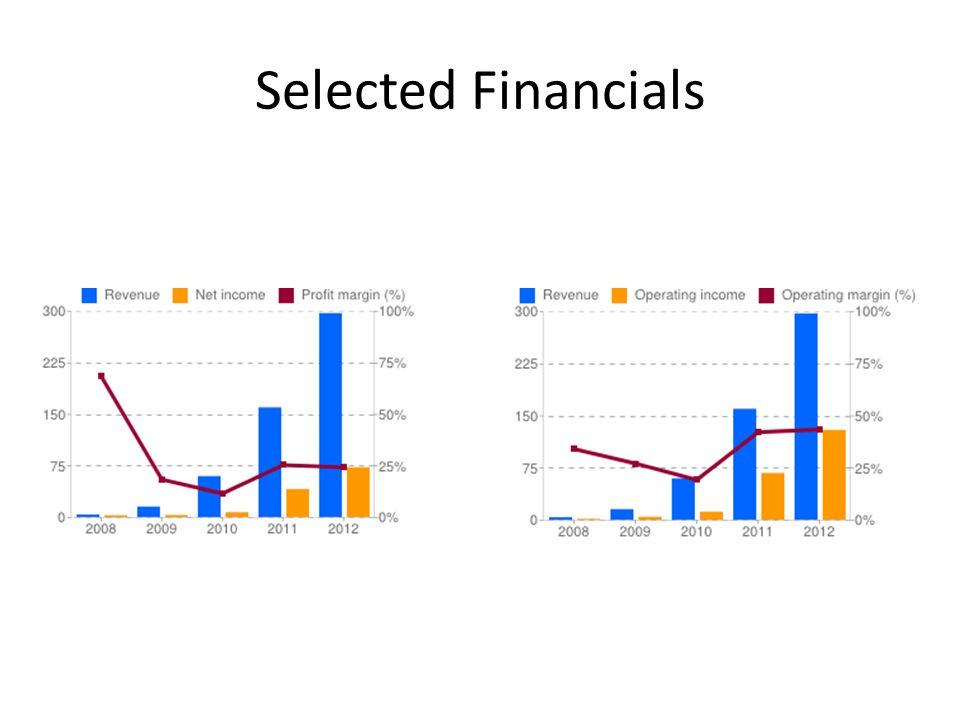 Selected Financials