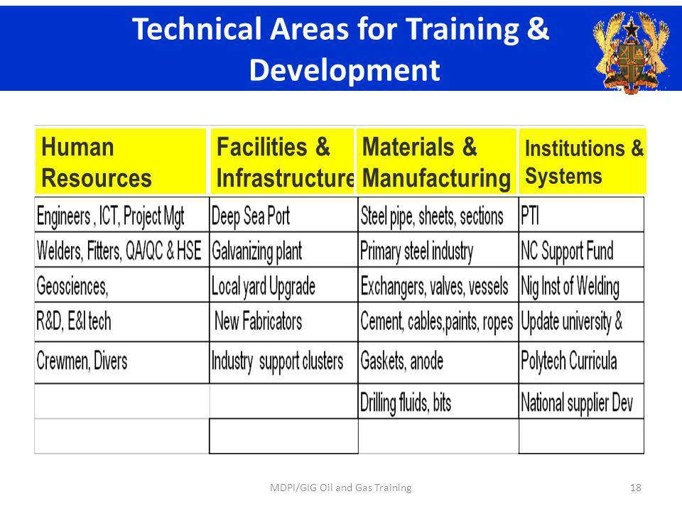 Human Resources Facilities & Infrastructure Materials & Manufacturing Institutions & Systems Technical Areas for Training & Development 18MDPI/GIG Oil and Gas Training
