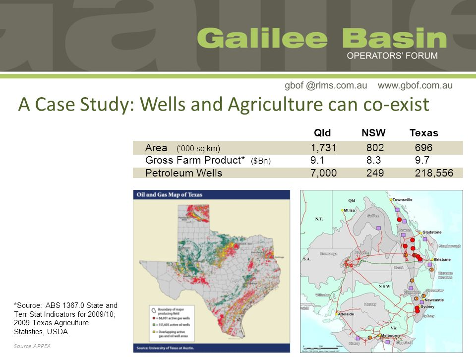 Area (000 sq km) Gross Farm Product* ($Bn) Petroleum Wells A Case Study: Wells and Agriculture can co-exist *Source: ABS 1367.0 State and Terr Stat Indicators for 2009/10; 2009 Texas Agriculture Statistics, USDA Source APPEA QldNSWTexas 1,731 9.1 7,000 802 8.3 249 696 9.7 218,556
