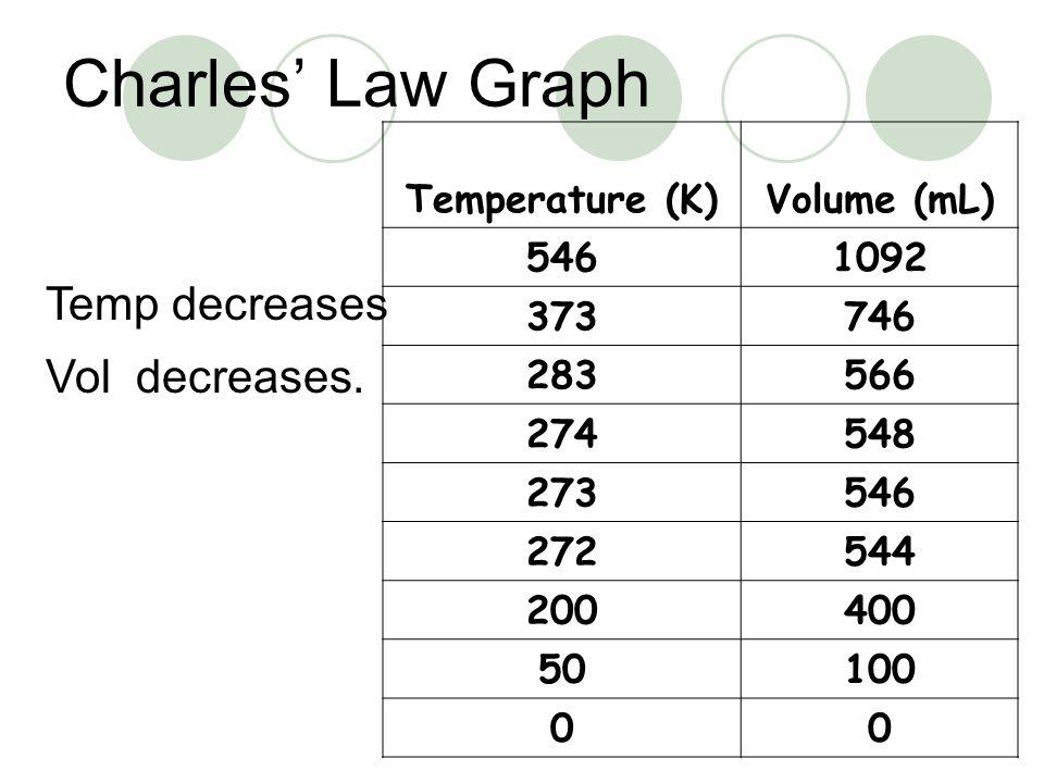 Charles Law Graph Temp decreases Vol decreases. Temperature (K)Volume (mL) 5461092 373746 283566 274548 273546 272544 200400 50100 00