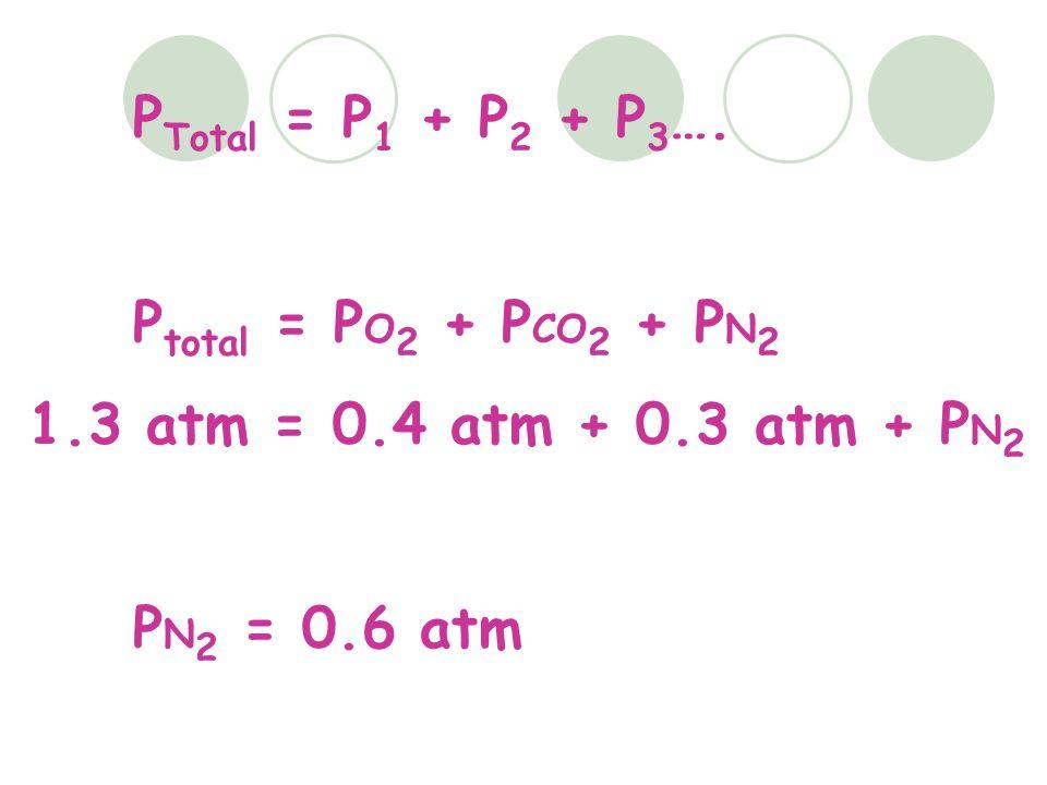 P Total = P 1 + P 2 + P 3 …. P total = P O 2 + P CO 2 + P N 2 1.3 atm = 0.4 atm + 0.3 atm + P N 2 P N 2 = 0.6 atm