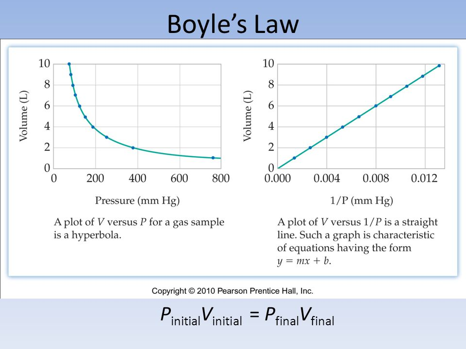 Boyles Law P initial V initial = P final V final