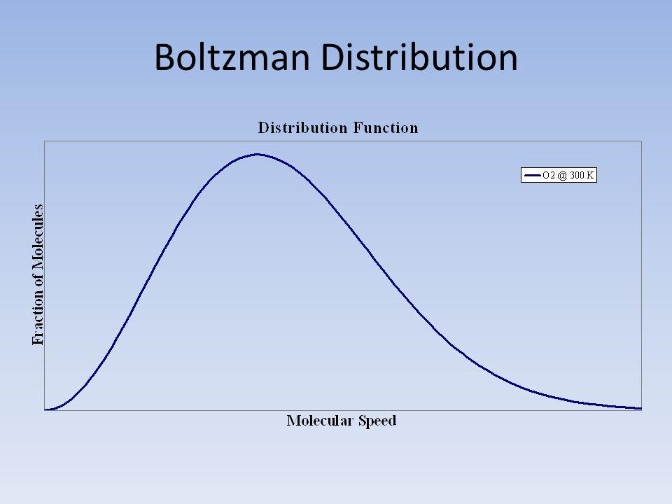 Boltzman Distribution