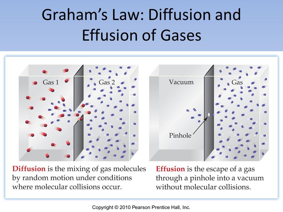 Grahams Law: Diffusion and Effusion of Gases