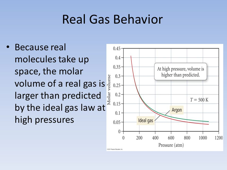 Real Gas Behavior Because real molecules take up space, the molar volume of a real gas is larger than predicted by the ideal gas law at high pressures