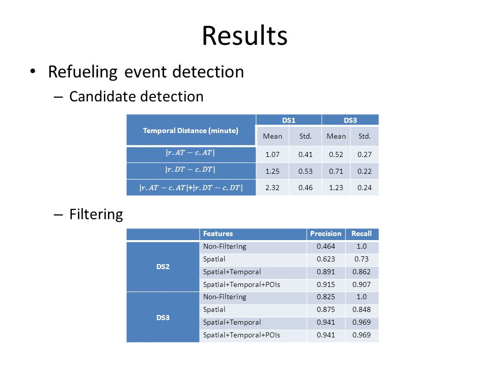 Results Refueling event detection – Candidate detection – Filtering Temporal Distance (minute) DS1DS3 MeanStd.MeanStd.