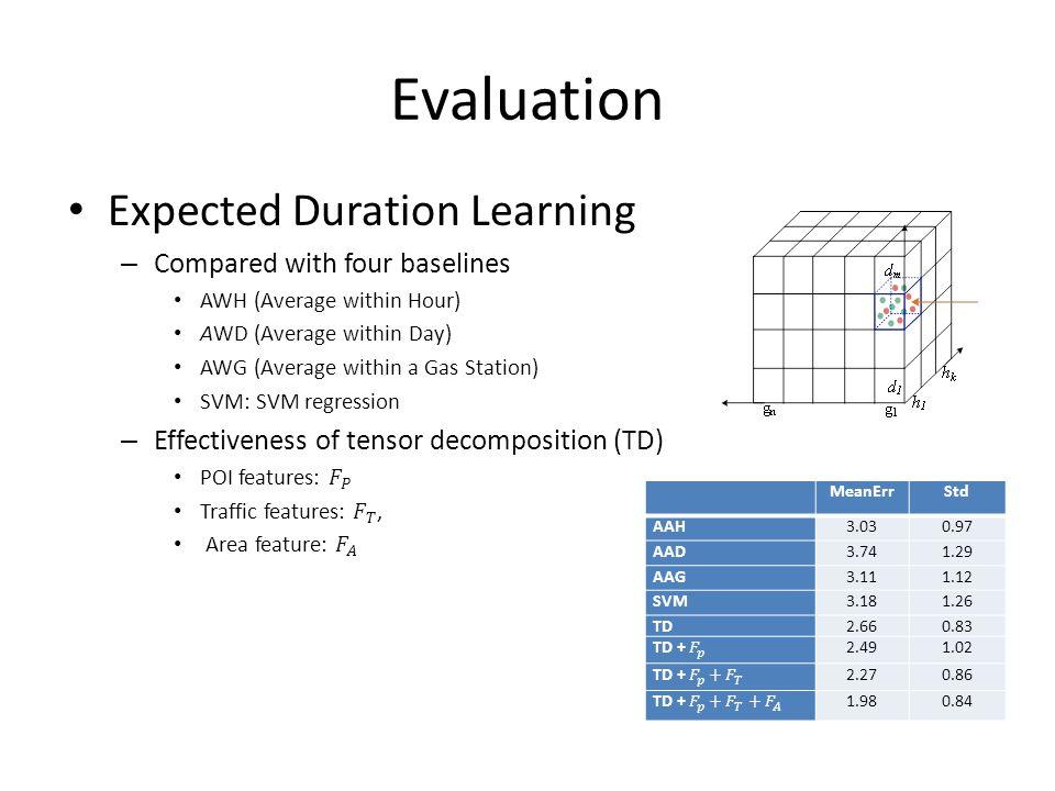 Evaluation MeanErrStd AAH3.030.97 AAD3.741.29 AAG3.111.12 SVM3.181.26 TD2.660.83 2.491.02 2.270.86 1.980.84