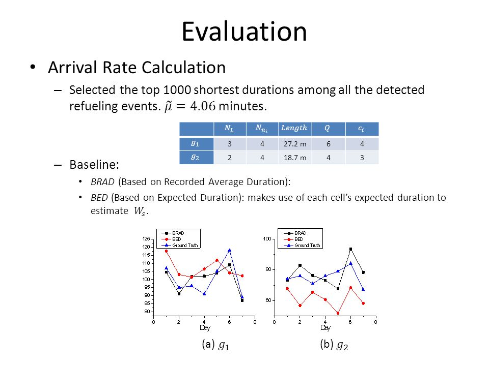 Evaluation 3427.2 m64 2418.7 m43