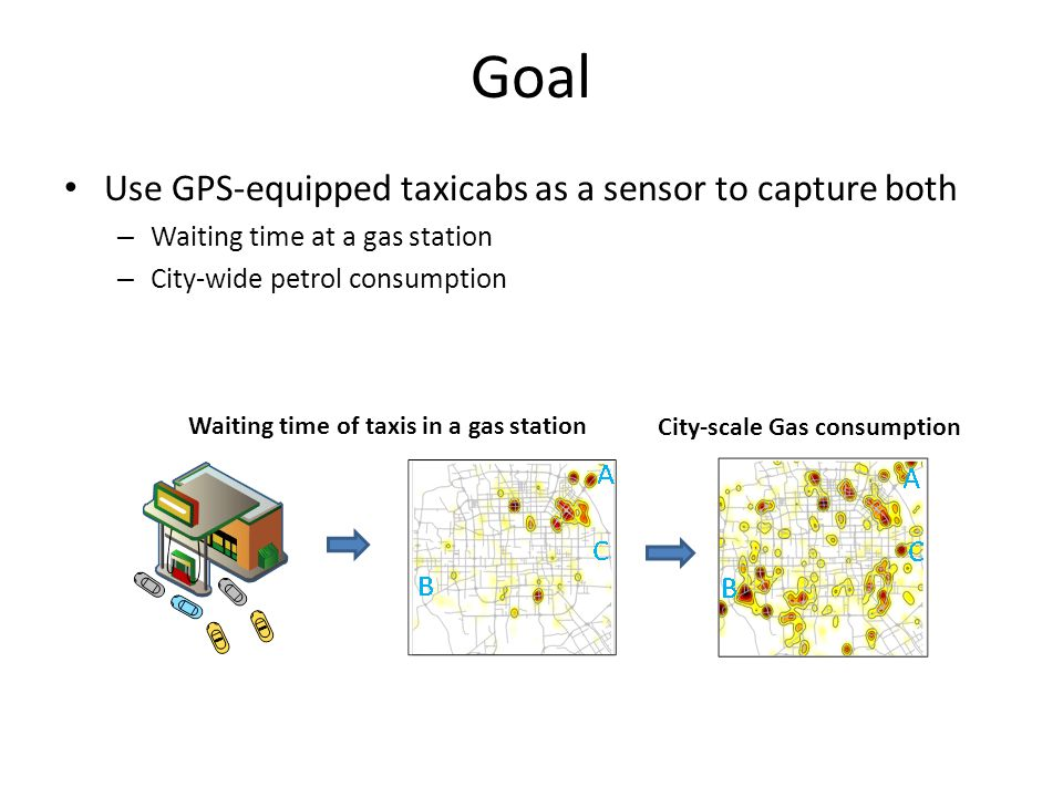 Goal Use GPS-equipped taxicabs as a sensor to capture both – Waiting time at a gas station – City-wide petrol consumption City-scale Gas consumption Waiting time of taxis in a gas station