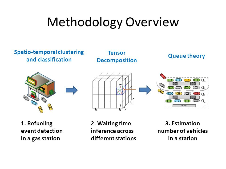 Methodology Overview 1. Refueling event detection in a gas station 2.