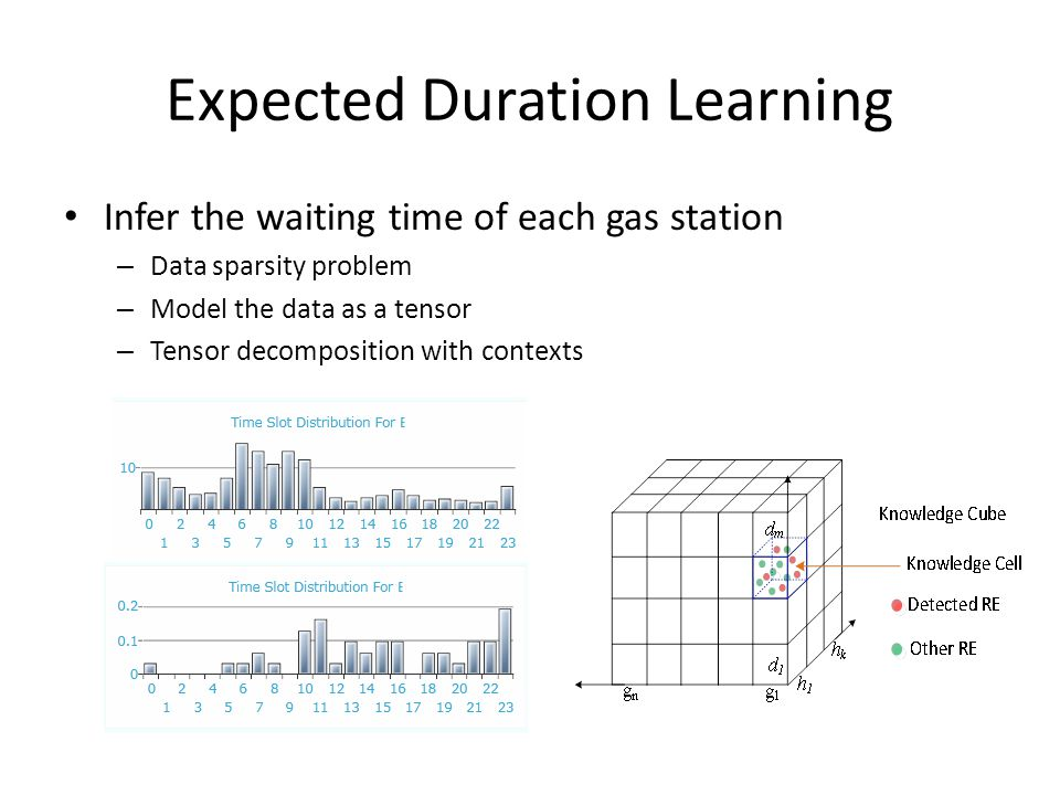 Expected Duration Learning Infer the waiting time of each gas station – Data sparsity problem – Model the data as a tensor – Tensor decomposition with contexts