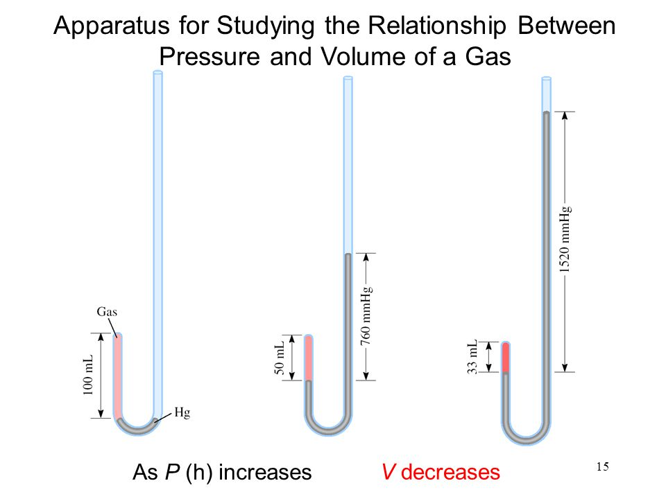 15 As P (h) increases V decreases Apparatus for Studying the Relationship Between Pressure and Volume of a Gas