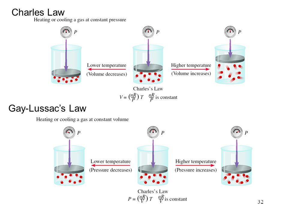 33 Avogadros Law