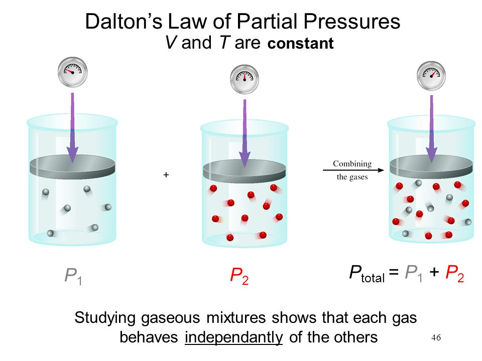 46 Daltons Law of Partial Pressures V and T are constant P1P1 P2P2 P total = P 1 + P 2 Studying gaseous mixtures shows that each gas behaves independa