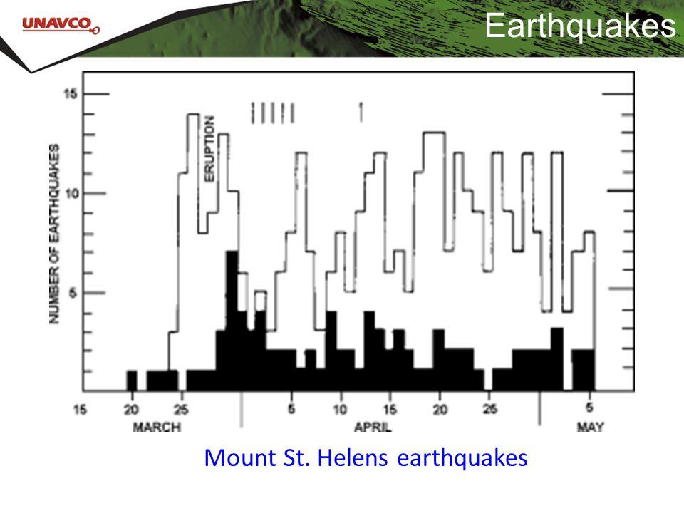 Mount St. Helens earthquakes