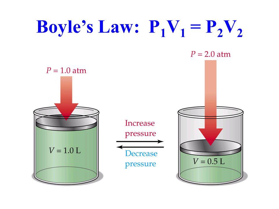 Boyles Law: P 1 V 1 = P 2 V 2