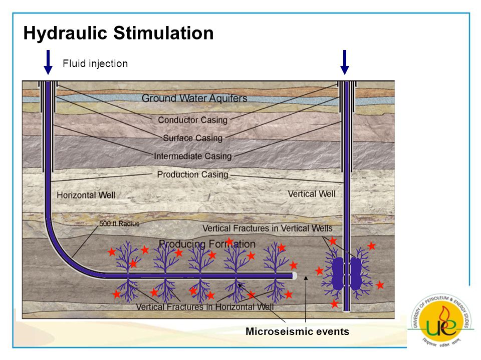 Hydraulic Stimulation Fluid injection Microseismic events