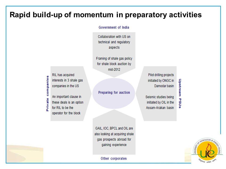Rapid build-up of momentum in preparatory activities