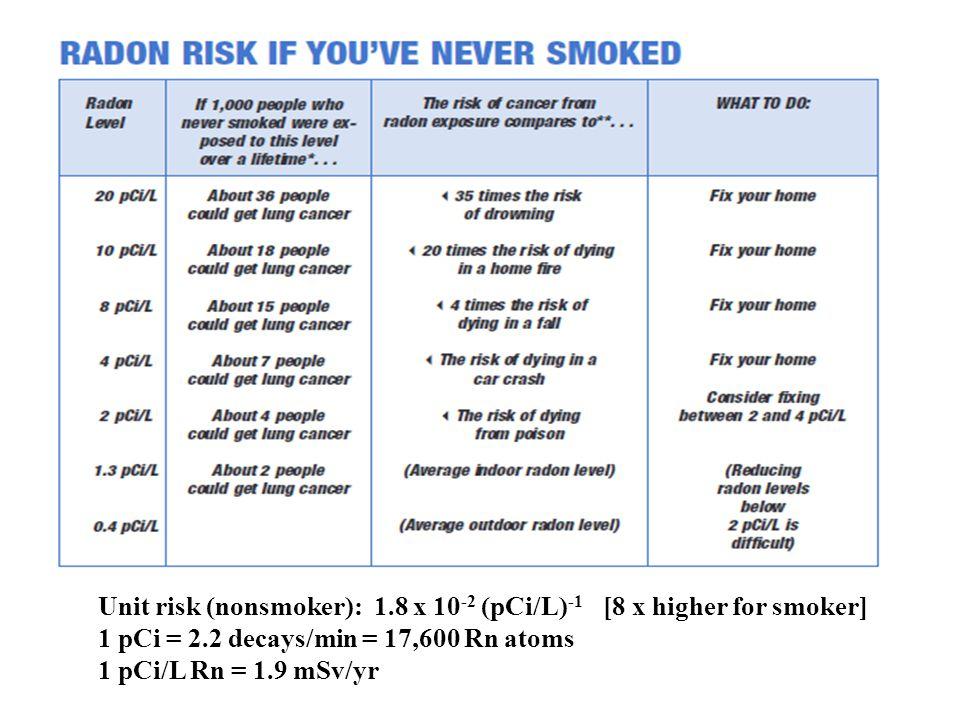 Unit risk (nonsmoker): 1.8 x 10 -2 (pCi/L) -1 [8 x higher for smoker] 1 pCi = 2.2 decays/min = 17,600 Rn atoms 1 pCi/L Rn = 1.9 mSv/yr