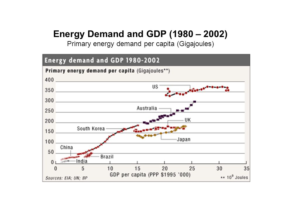 Energy Demand and GDP (1980 – 2002) Primary energy demand per capita (Gigajoules)
