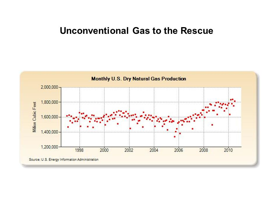 Unconventional Gas to the Rescue