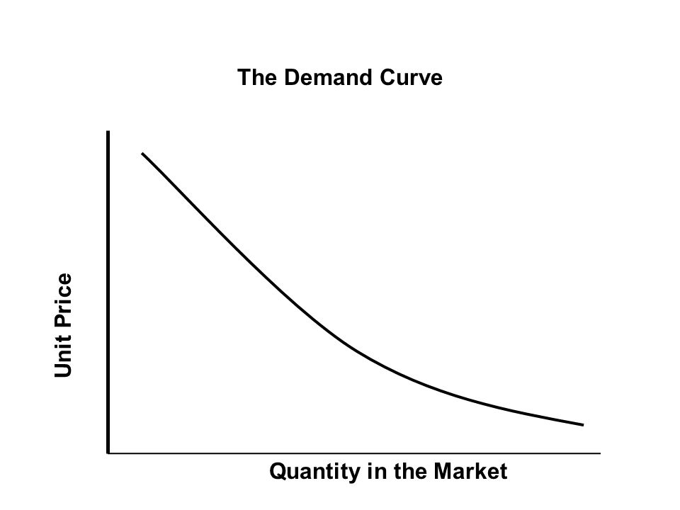 The Demand Curve Equilibrium Point Quantity in the Market Unit Price
