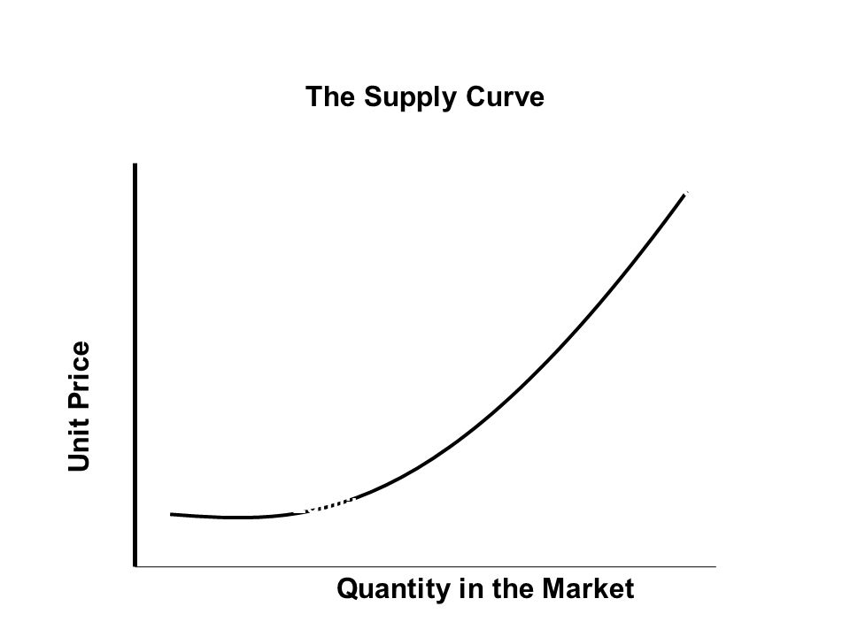 The Supply Curve Supply Curve Demand Curve Equilibrium Point Unit Price Quantity in the Market