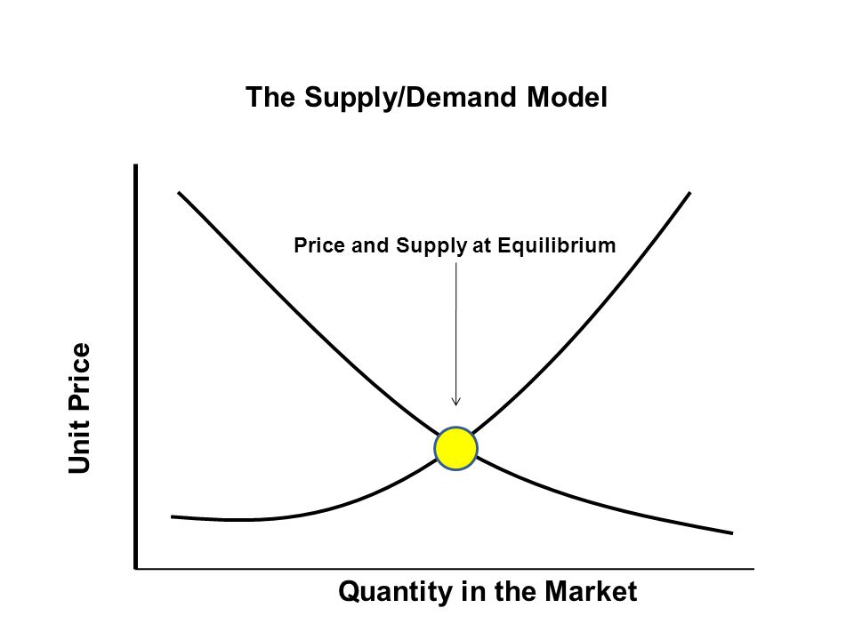 The Supply/Demand Model Equilibrium Point Quantity in the Market Unit Price Price and Supply at Equilibrium