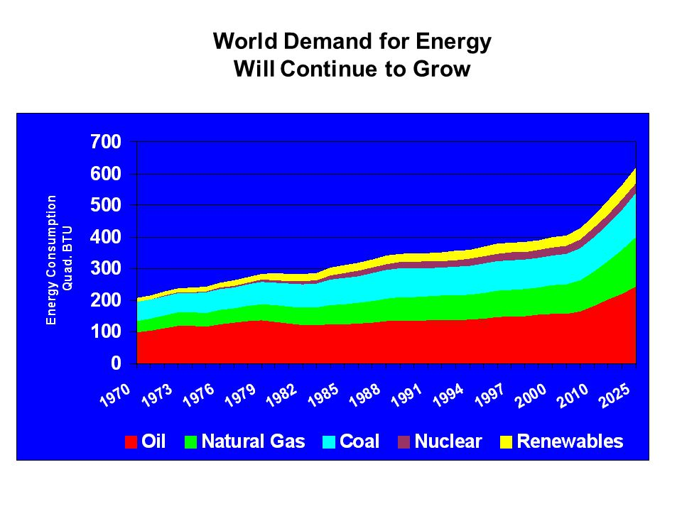 World Demand for Energy Will Continue to Grow Source: EIA, International Energy Outlook