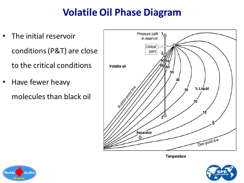 Volatile Oil Phase Diagram The initial reservoir conditions (P&T) are close to the critical conditions Have fewer heavy molecules than black oil
