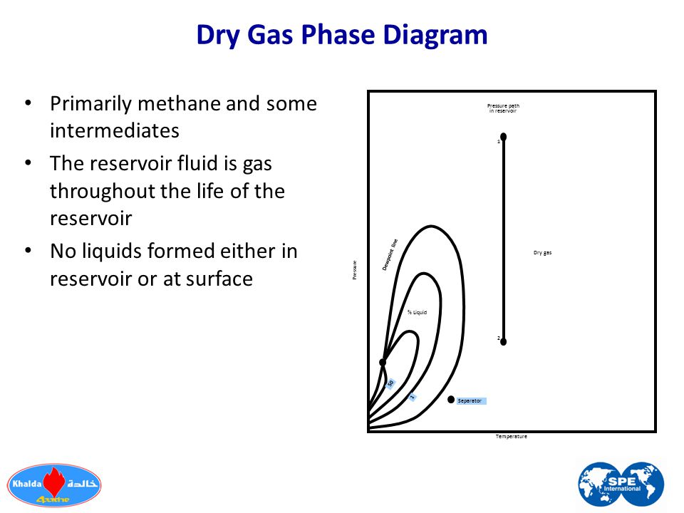 Dry Gas Phase Diagram Primarily methane and some intermediates The reservoir fluid is gas throughout the life of the reservoir No liquids formed eithe