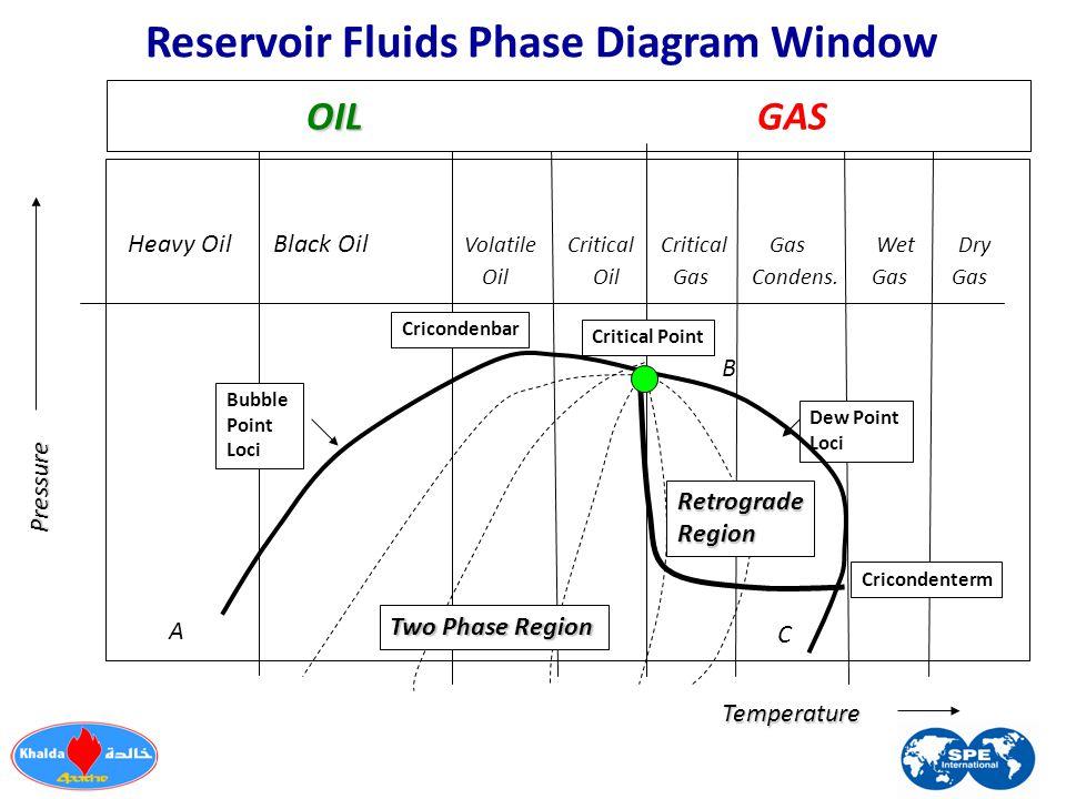 RetrogradeRegion Two Phase Region Temperature Pressure OIL OIL GAS Heavy Oil Black Oil Volatile Critical Critical Gas Wet Dry Oil Oil Gas Condens.