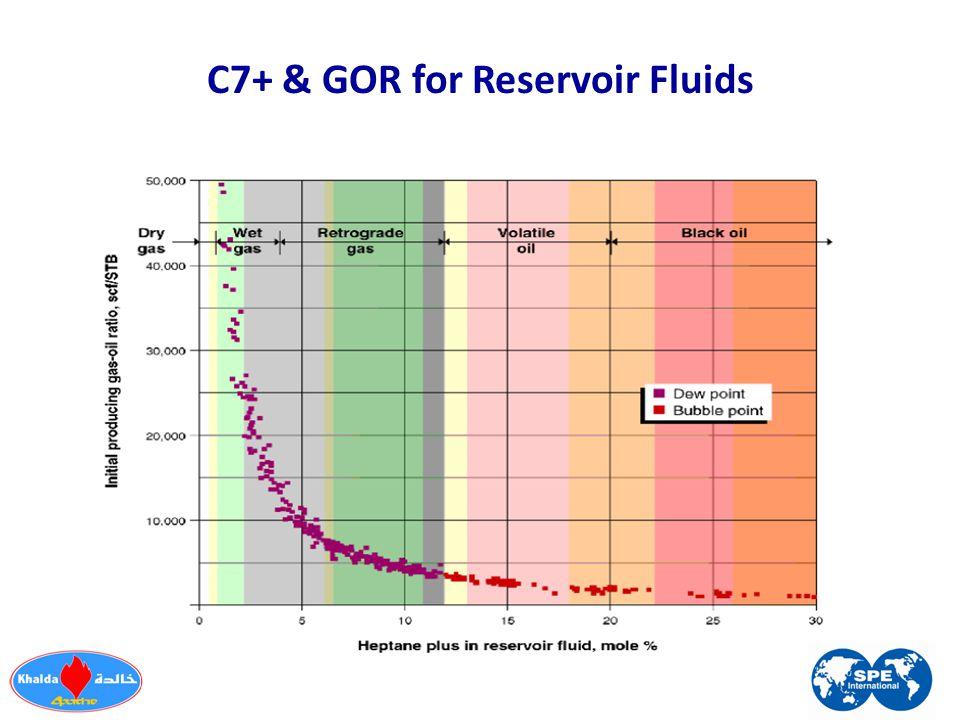 C7+ & GOR for Reservoir Fluids