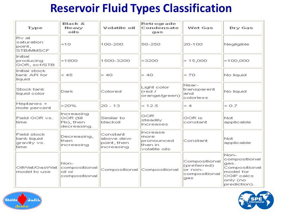 Reservoir Fluid Types Classification